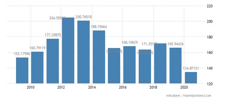 kuwait export volume index 2000  100 wb data