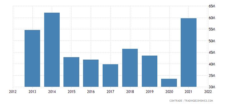 kuwait exports aluminum
