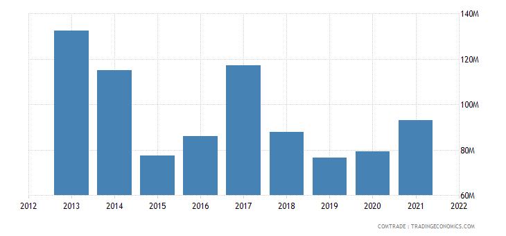 kuwait exports articles iron steel