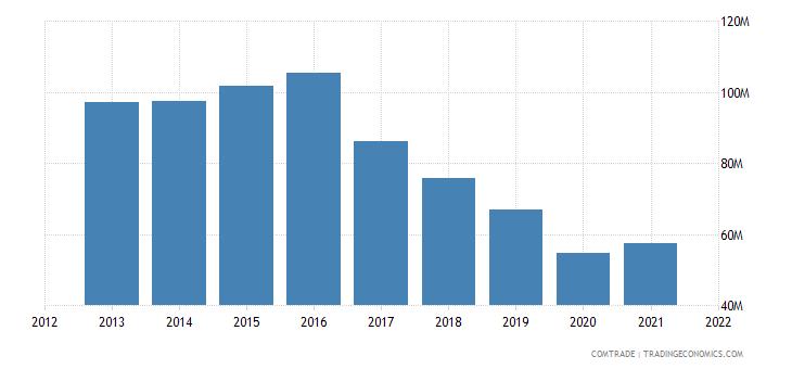 kuwait exports bahrain