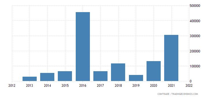 kuwait exports belgium articles iron steel