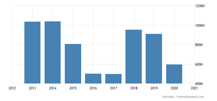 kuwait exports china