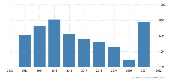 kuwait exports egypt
