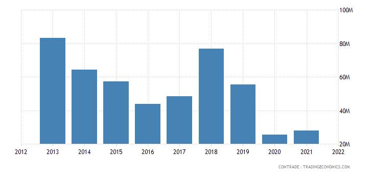 kuwait exports hong kong