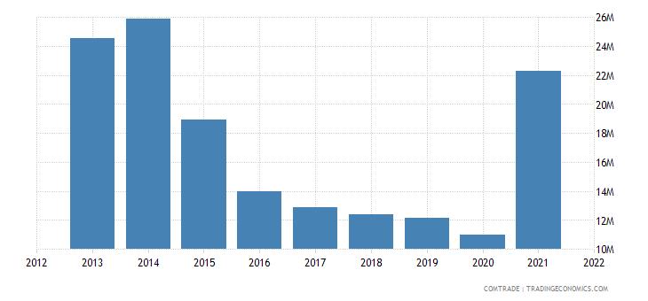 kuwait exports india aluminum