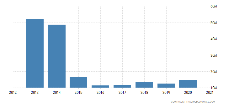 kuwait exports india iron steel