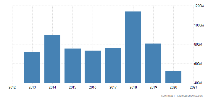 kuwait exports india