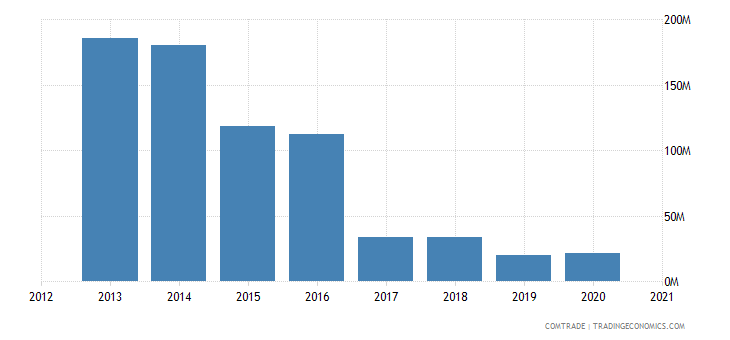 kuwait exports indonesia