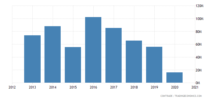 kuwait exports iran