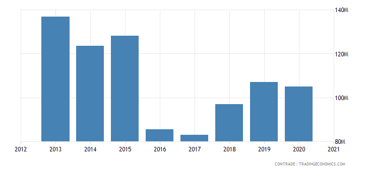 kuwait exports jordan