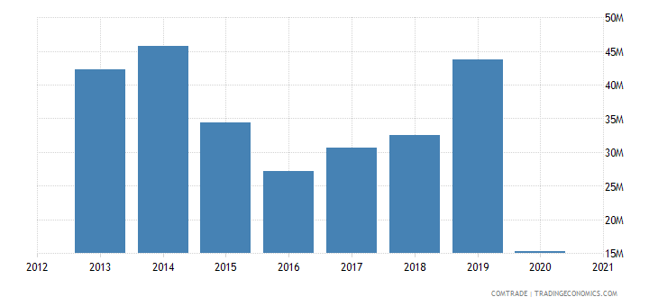 kuwait exports lebanon