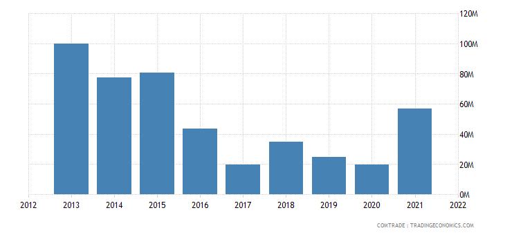 kuwait exports malaysia