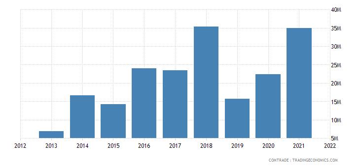 kuwait exports netherlands