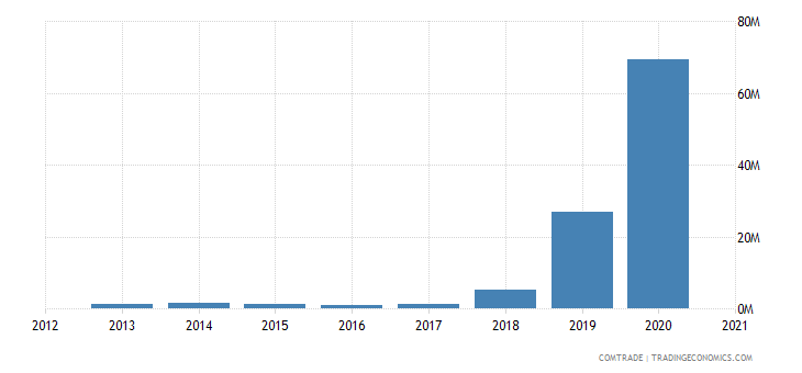 kuwait exports nigeria
