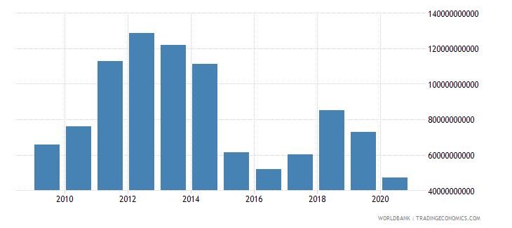 kuwait exports of goods and services bop us dollar wb data