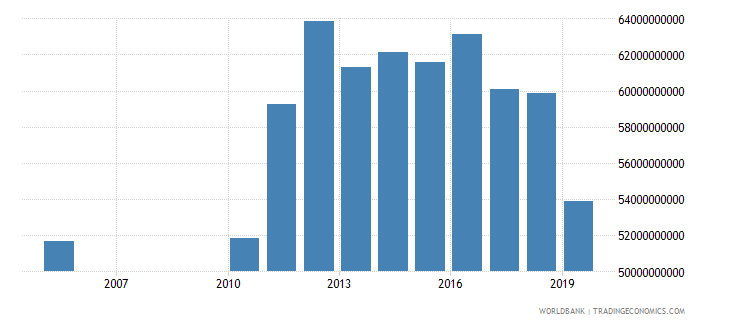 kuwait exports of goods and services constant 2000 us dollar wb data