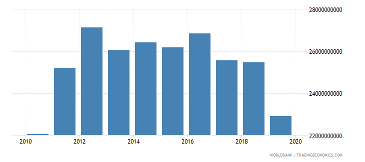kuwait exports of goods and services constant lcu wb data