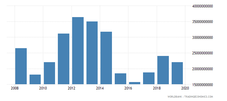 kuwait exports of goods and services current lcu wb data
