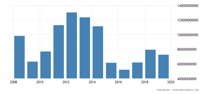 kuwait exports of goods and services us dollar wb data