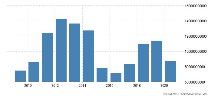 kuwait exports of goods services and income bop us dollar wb data