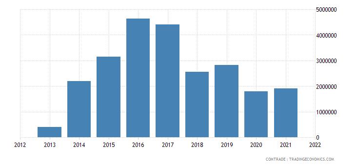 kuwait exports pakistan aluminum