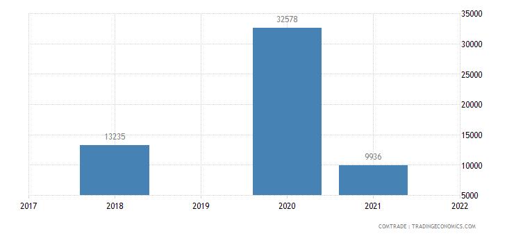 kuwait exports pakistan other bars rods alloy steel