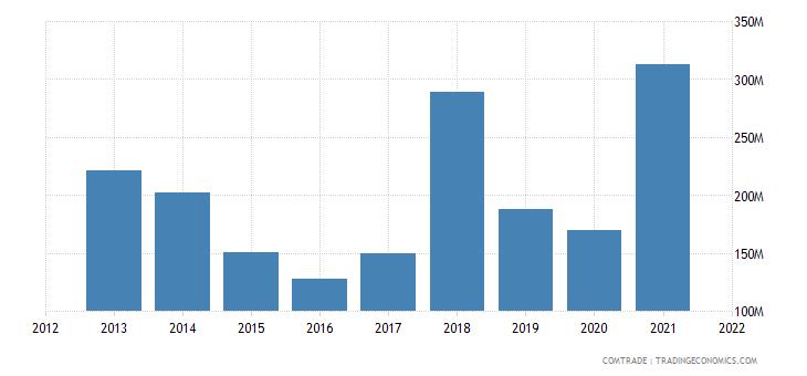 kuwait exports pakistan