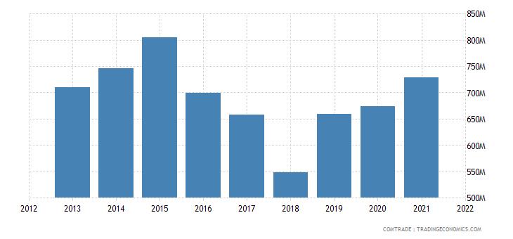 kuwait exports saudi arabia