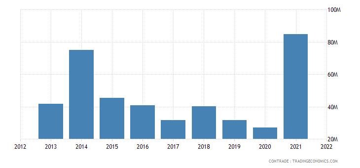 kuwait exports singapore
