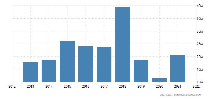 kuwait exports sri lanka