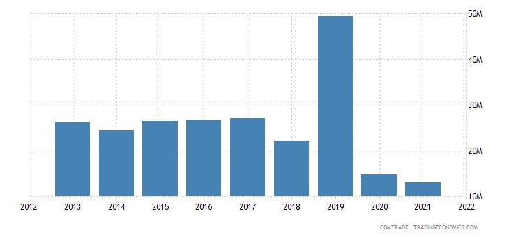 kuwait exports switzerland