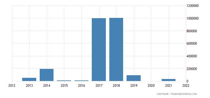kuwait exports turkey articles iron steel