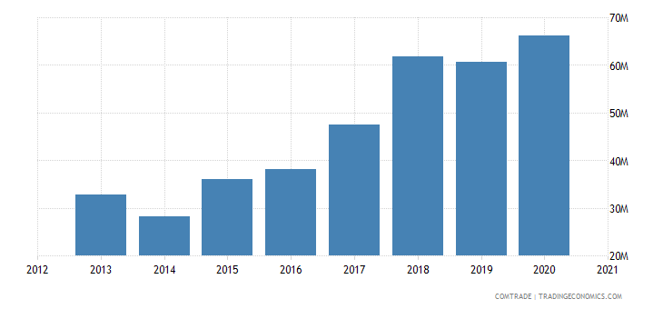 kuwait exports vietnam