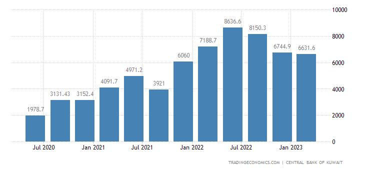 Kuwait Exports