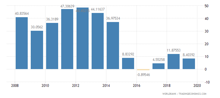 kuwait external balance on goods and services percent of gdp wb data