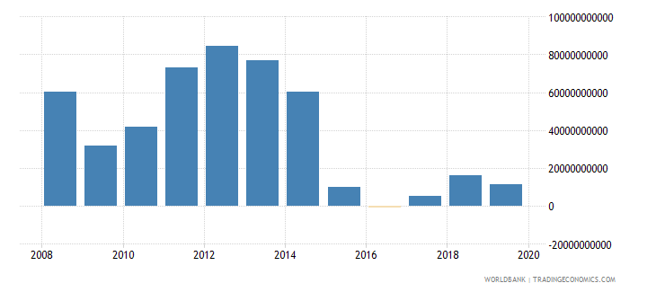 kuwait external balance on goods and services us dollar wb data