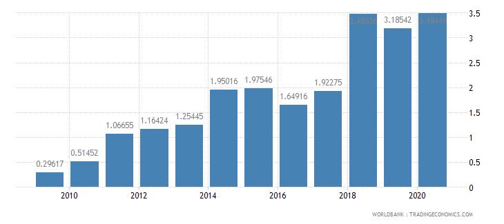 kuwait fertilizer consumption percent of fertilizer production wb data