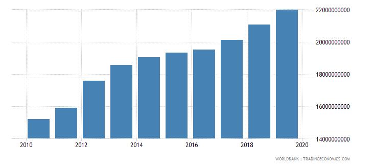 kuwait final consumption expenditure constant lcu wb data