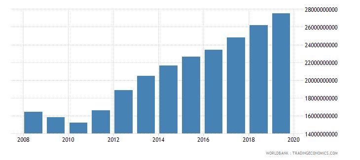 kuwait final consumption expenditure current lcu wb data