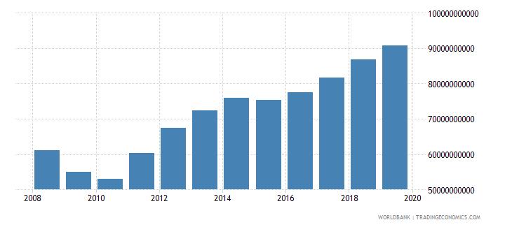 kuwait final consumption expenditure us dollar wb data