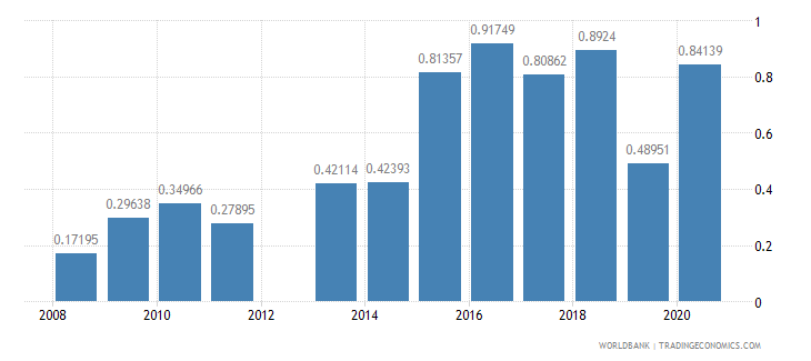 kuwait food exports percent of merchandise exports wb data