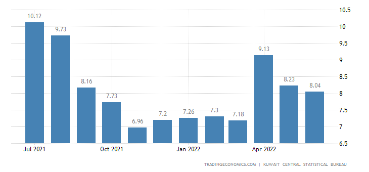 Kuwait Food Inflation