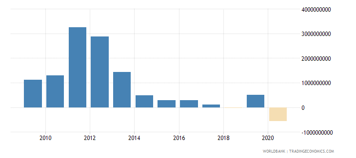 kuwait foreign direct investment net inflows bop us dollar wb data