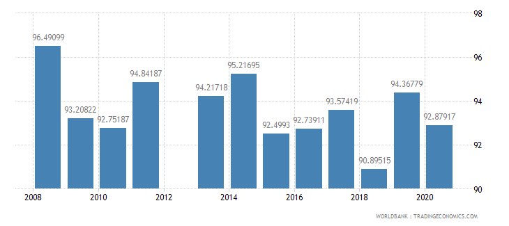 kuwait fuel exports percent of merchandise exports wb data