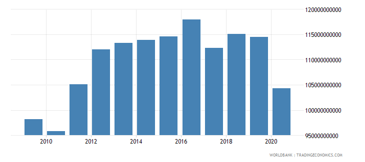 kuwait gdp constant 2000 us dollar wb data