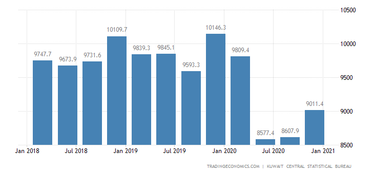 Kuwait GDP Constant Prices