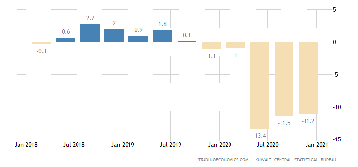 Kuwait GDP Annual Growth Rate