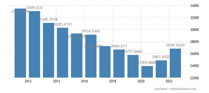 kuwait gdp per capita constant 2000 us dollar wb data