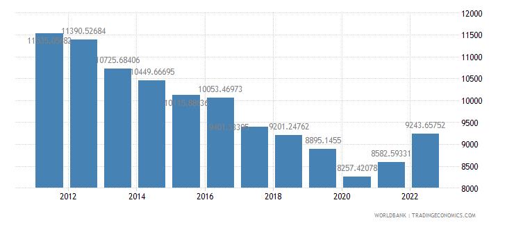 kuwait gdp per capita constant lcu wb data