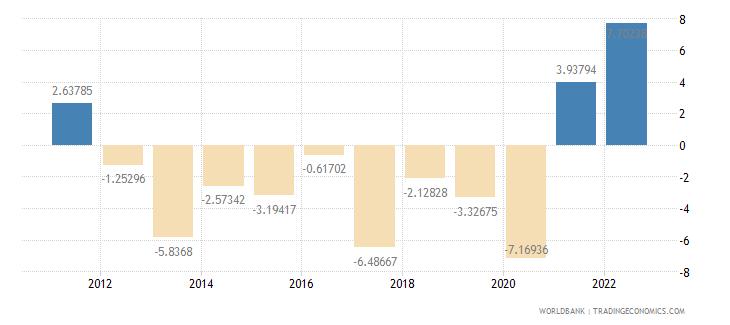 kuwait gdp per capita growth annual percent wb data